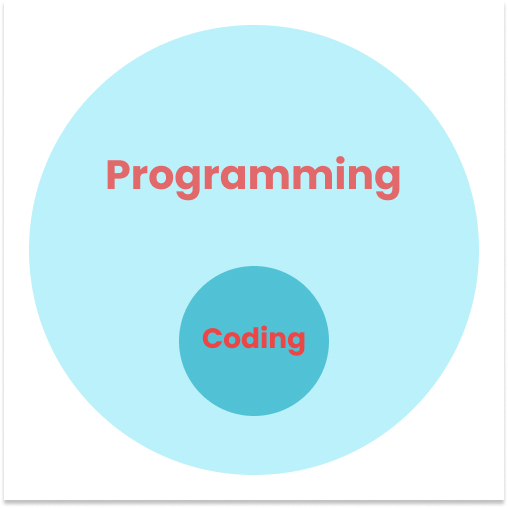 coding meaning