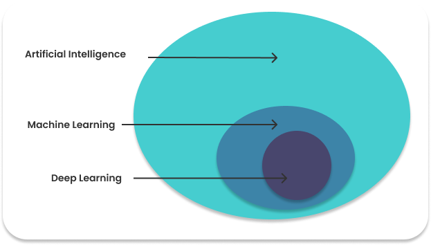 Basic Difference between Artificial Intelligence (AI), Machine Learning (ML) and Deep Learning (DL)