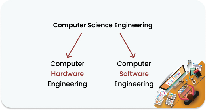 Fields in computer engineering with their importance