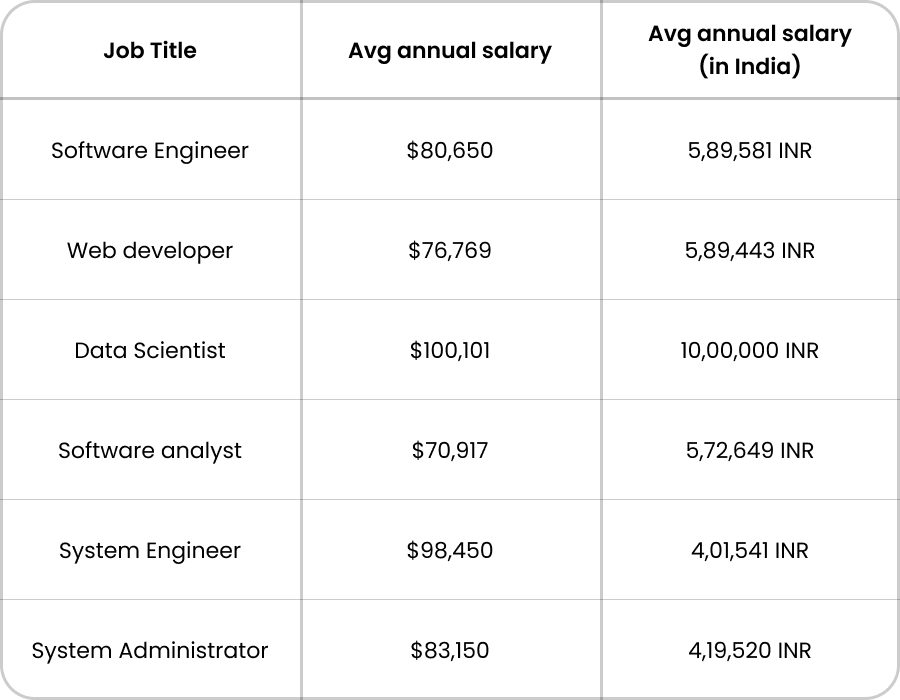Job roles and salary for Computer Engineer
