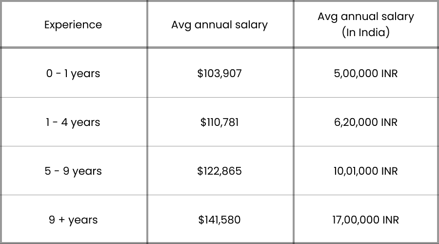 How much does a data scientist earn?