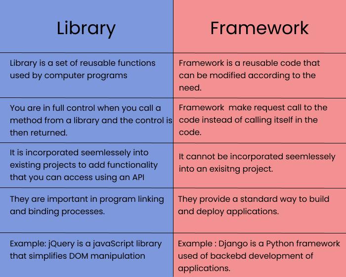 library vs framework