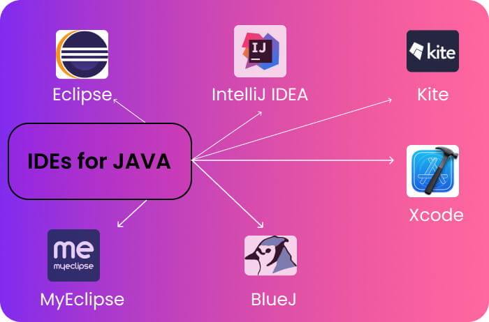 IDEs for Developing JAVA Projects