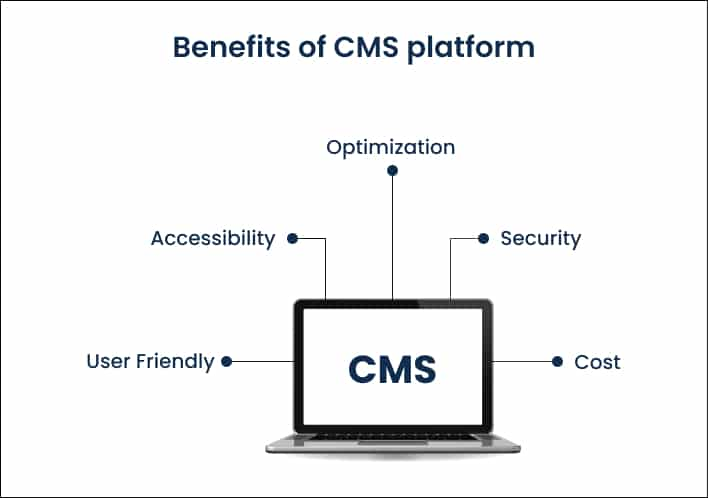 Benefits of CMS platform