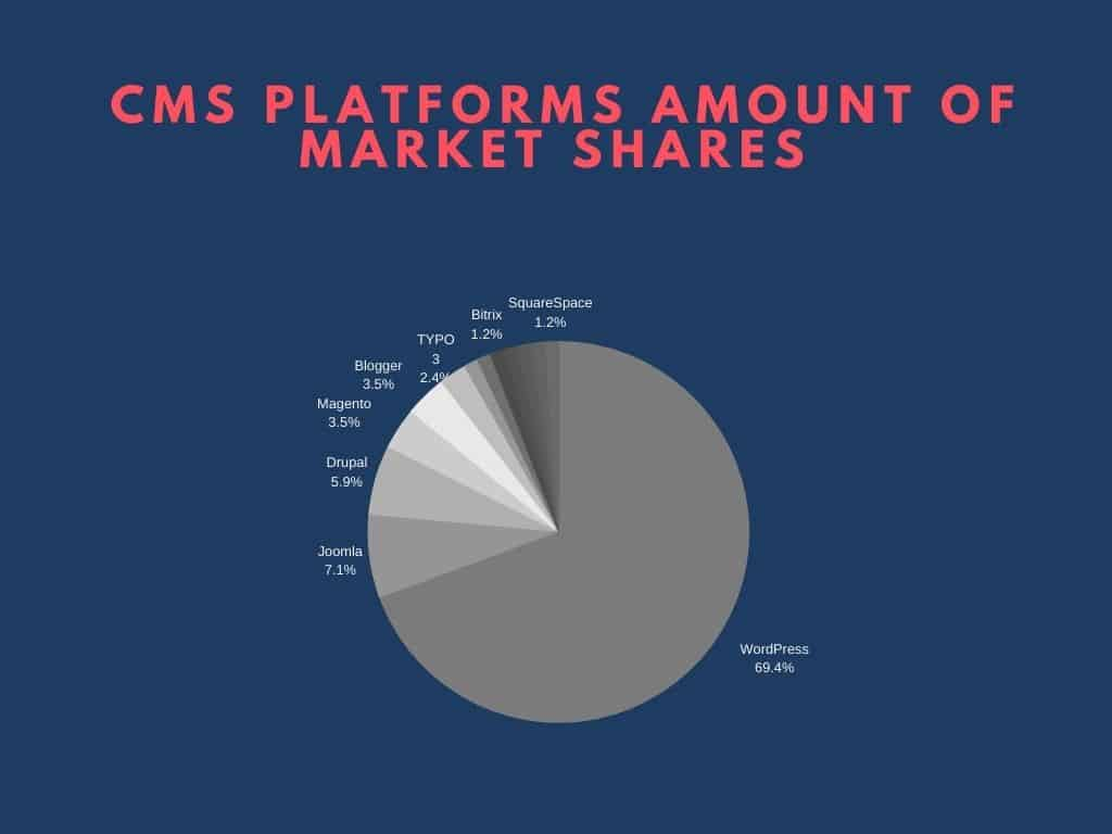 Examples of CMS platforms