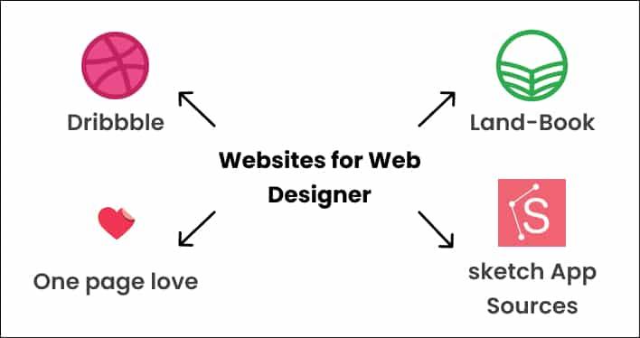 web designer websites