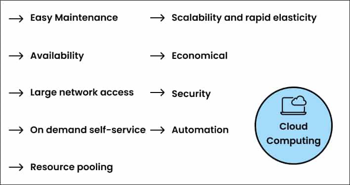 cloud computing characteristics