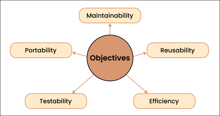 Objectives of software engineering
