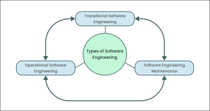 Types of Software Engineering